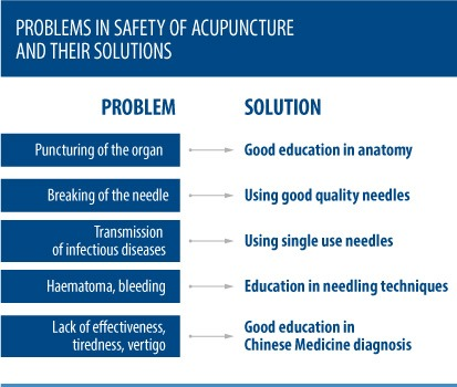 Problems-in-safety-of-acupuncture