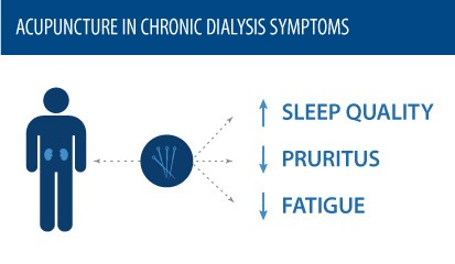 /acupuncture-chronic-dialysis-symptoms