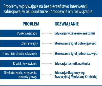 problemy_i_rozwiazania_dla_bezpiecznej_akupunktury.png