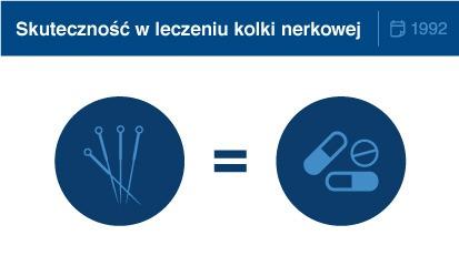 skutecznosc-w-leczeniu-korki-nerkowej